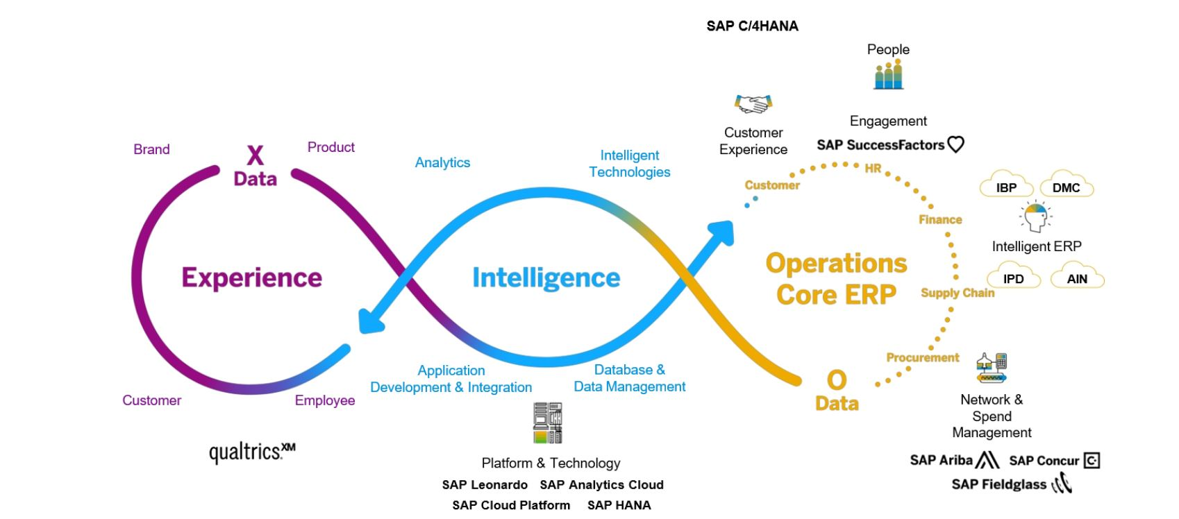 experience-intelligence-operations